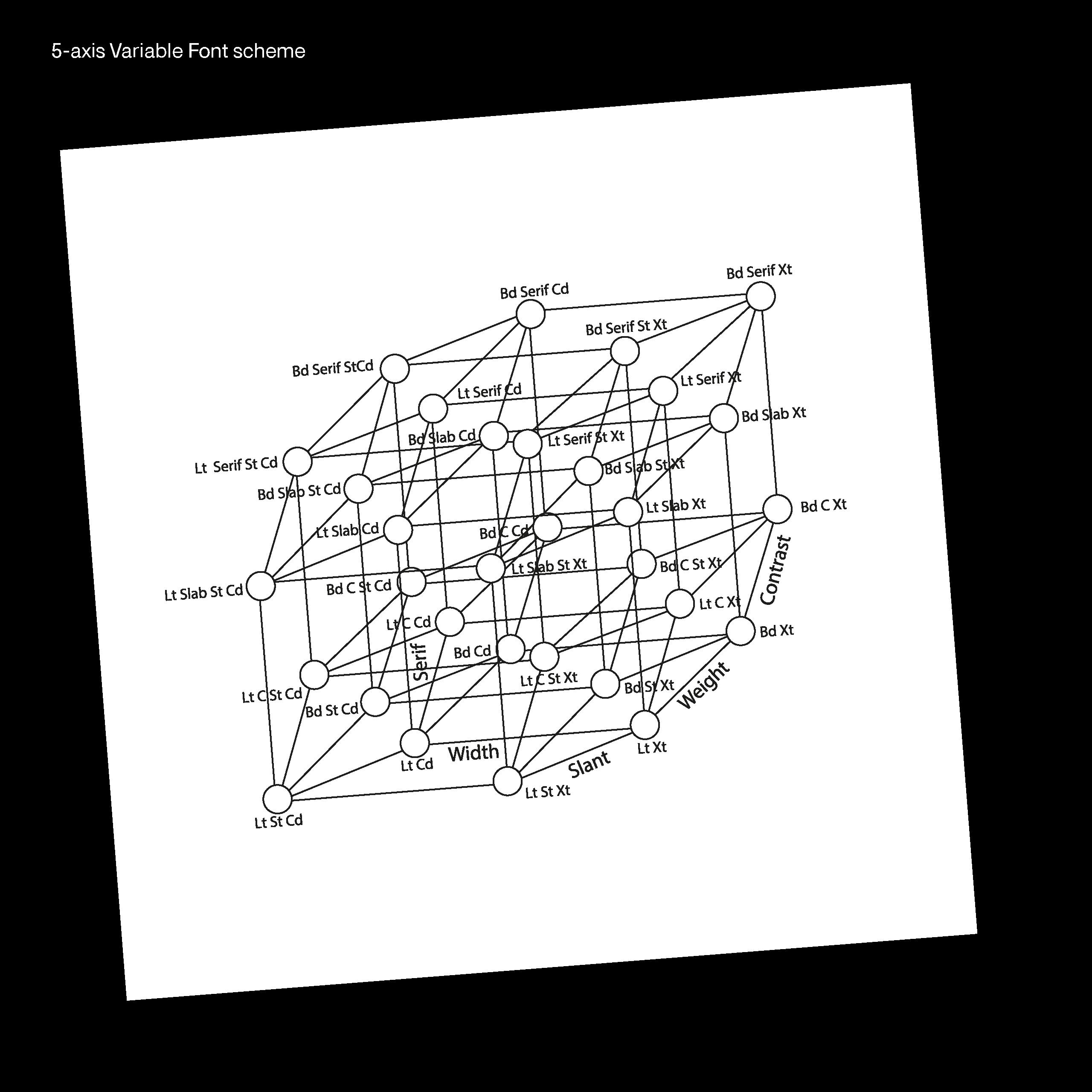 Daniel_Stuhlpfarrer_Spekulative-Schriftgestaltung-Speculative-Type-Design_WEB36